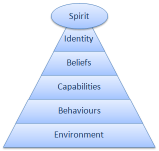 Logical Levels Model