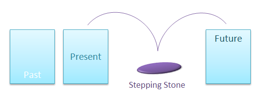 stepping stones to success diagram