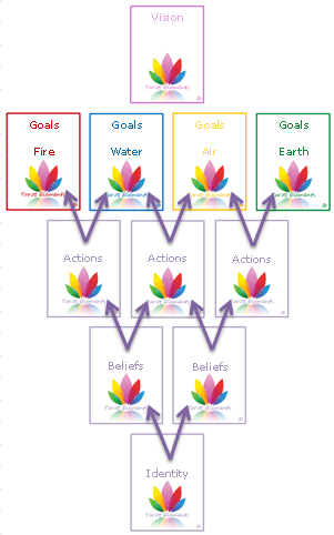 tarot elements vision spread using arrows for direction