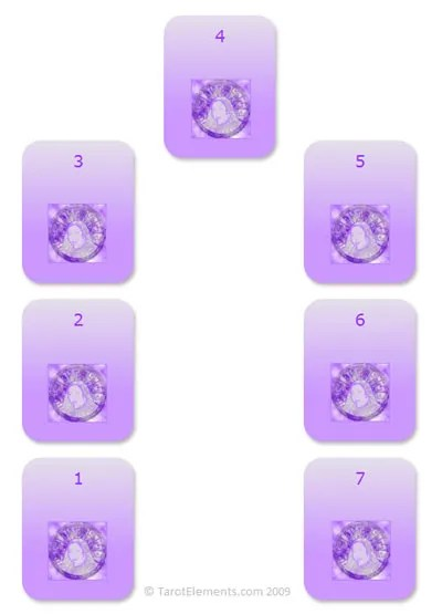 horseshoe tarot spread
