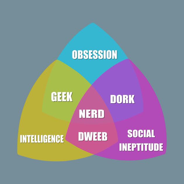 diagram of a nerd external frog venn t shirt teepublic