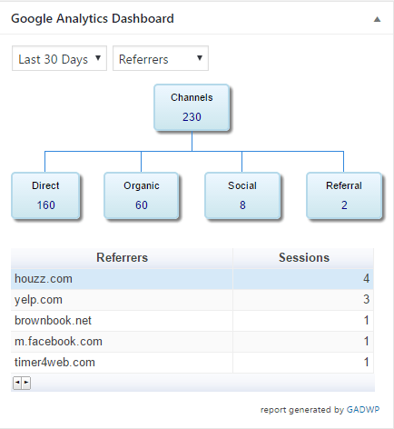 Traffic - Referrers - 30 days | Frisco Handyman