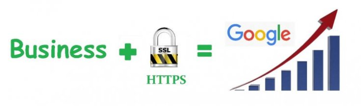 Importance of Https for ecommerce sites