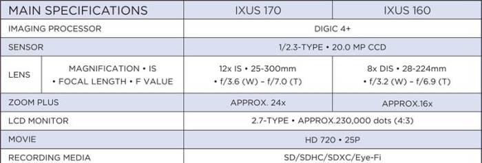 spesifikasi canon ixus 170_canon ixus 160