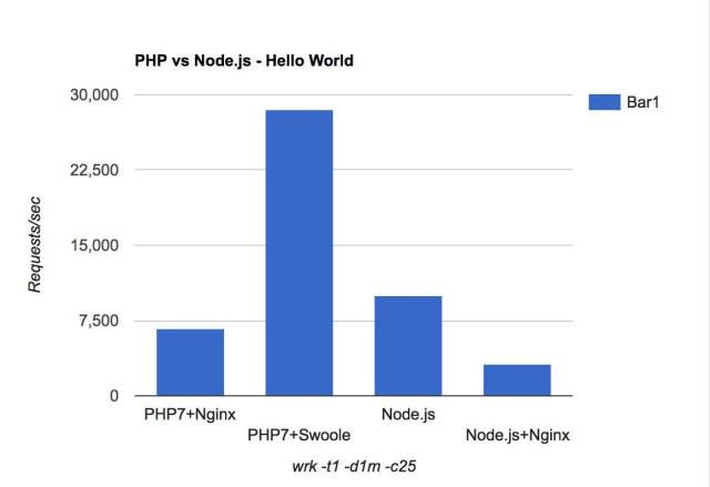 Install Swoole PHP on your Cloud Server