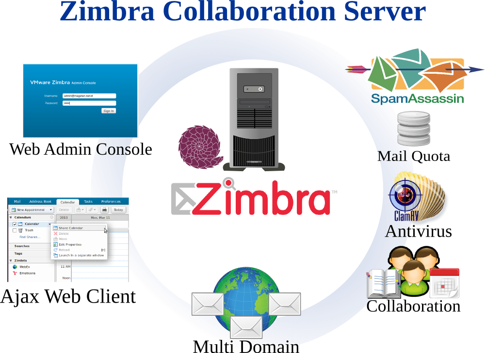 Cara Konfigurasi Mail Zimbra Server on SLES