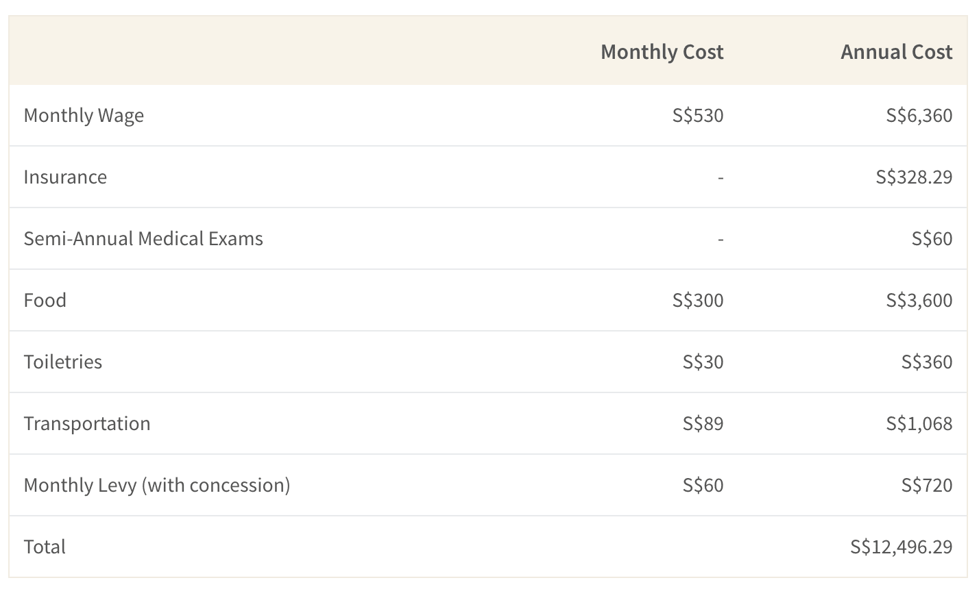 How much do you have to earn to hire a foreign domestic