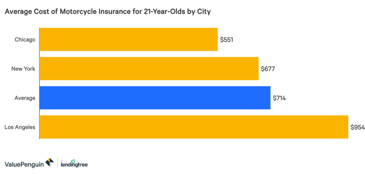 Cheapest Motorcycle Insurance In Ontario For Young Drivers ...