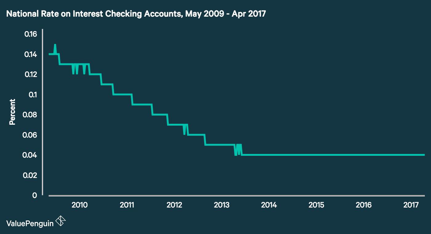 Average Checking Account Interest Rates 2019 Valuepenguin