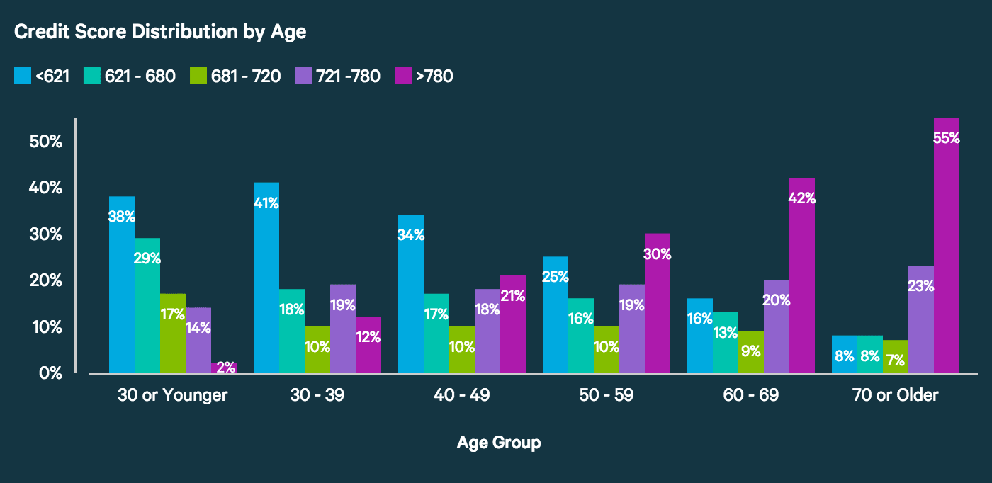 Average Credit Score In America 2018 Report  Valuepenguin