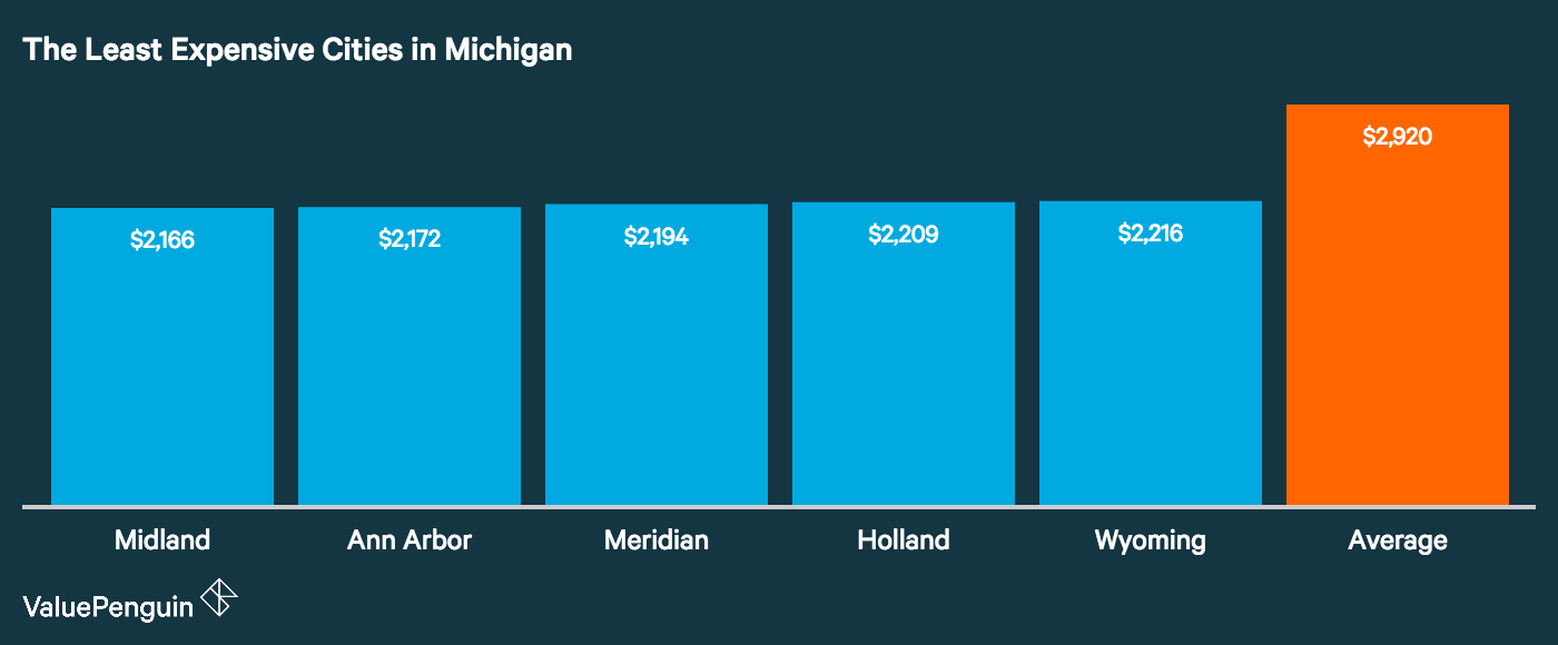 How Cities In Michigan Rank Based On Car Insurance Costs Valuepenguin