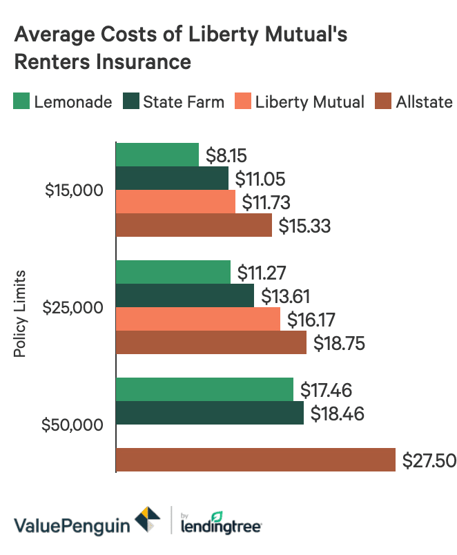 Liberty Mutual Auto Homeowners And Renters Insurance Review Valuepenguin