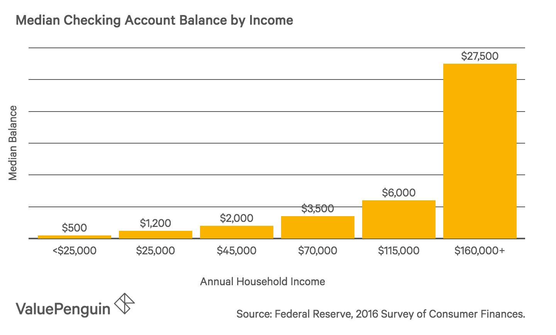 Average U S Checking Account Balance 2019 A Demographic Breakdown Valuepenguin