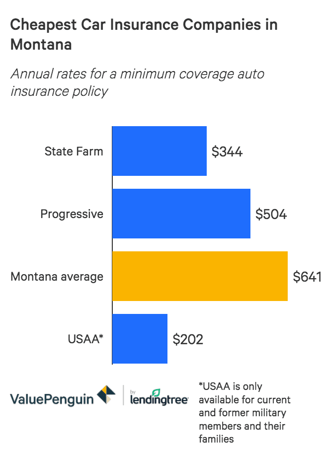 Best Cheap Auto Insurance Rates In Montana 2020 Valuepenguin