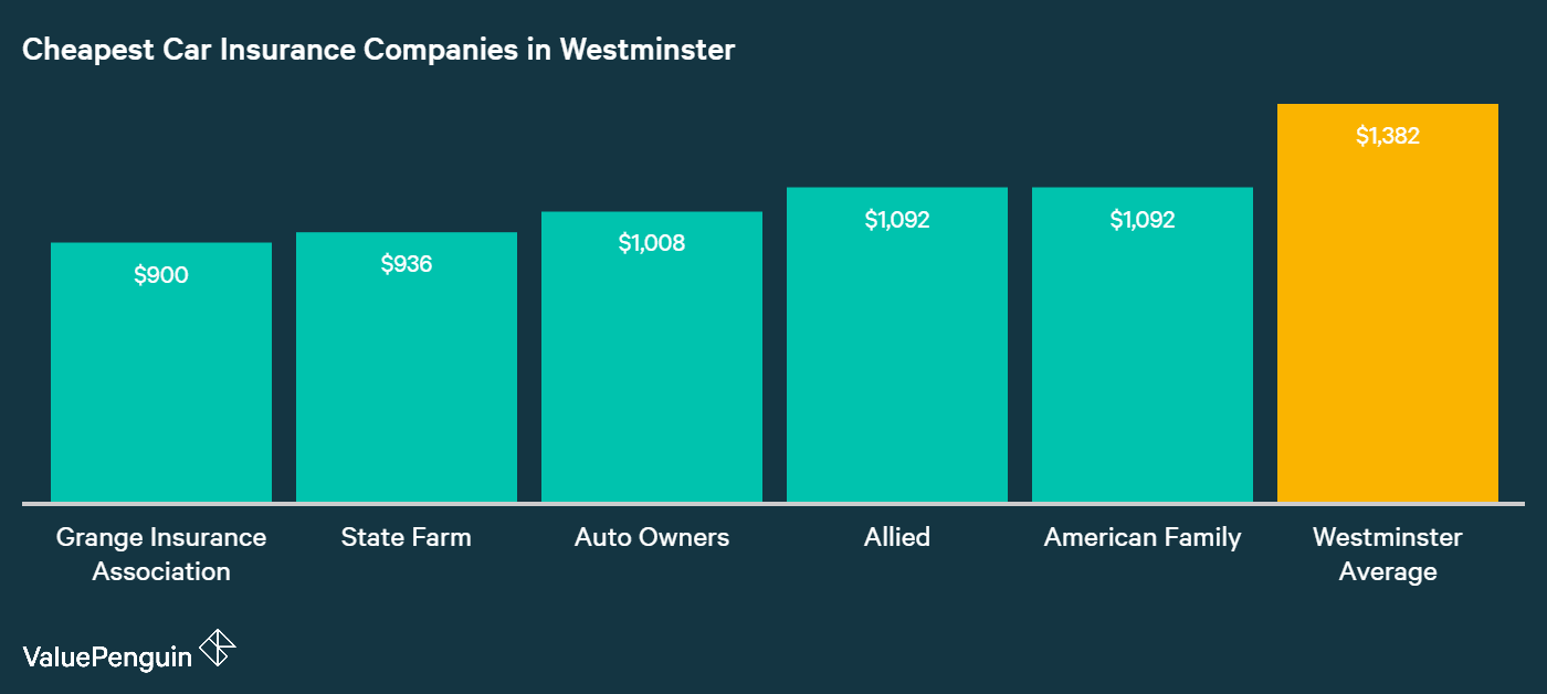 This graph identifies the five companies underwriting in Westminster with the lowest average annual premiums.