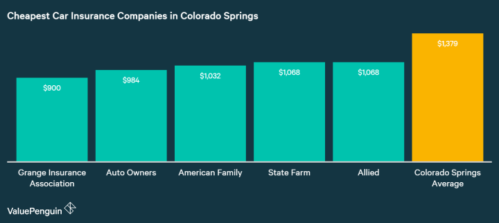 This graph lays out which companies in Colorado Springs have the cheapest rates for car insurance