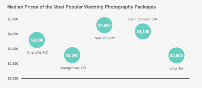 Wedding Photographer Costs Explained In Addition How Much Does A Cost 2017 Ideas