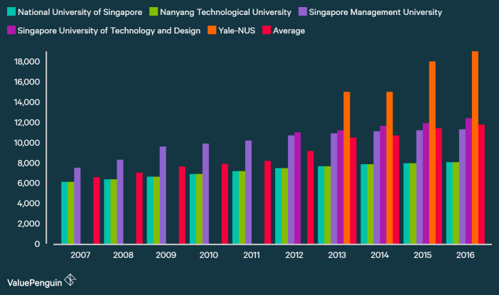 Average increase of university tuition in singapore