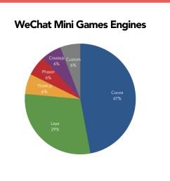 part 3 wechat sdk software development kit  [ 1024 x 768 Pixel ]