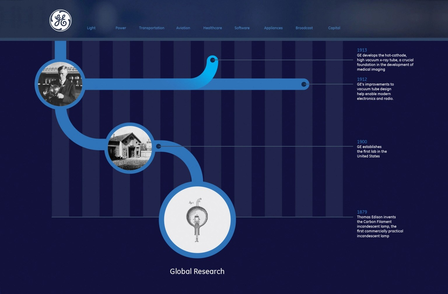hight resolution of general electric interactive timeline