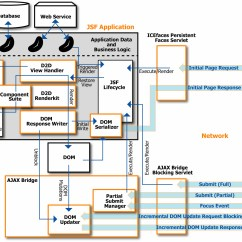 Jsf Architecture Diagram Parallel Wiring Subwoofer Chapter 2 Icefaces System