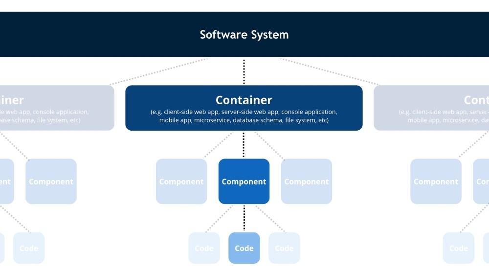 medium resolution of level 1 system context diagram