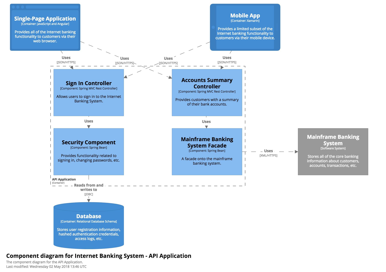 mvc struts architecture diagram semi truck trailer wiring the c4 model for software
