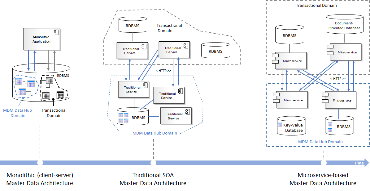 soa architecture context diagram structure of the earth to label perspective on architectural fitness microservices next few sections will review how both monolithic and traditional architectures were leveraged implement master data hub solutions