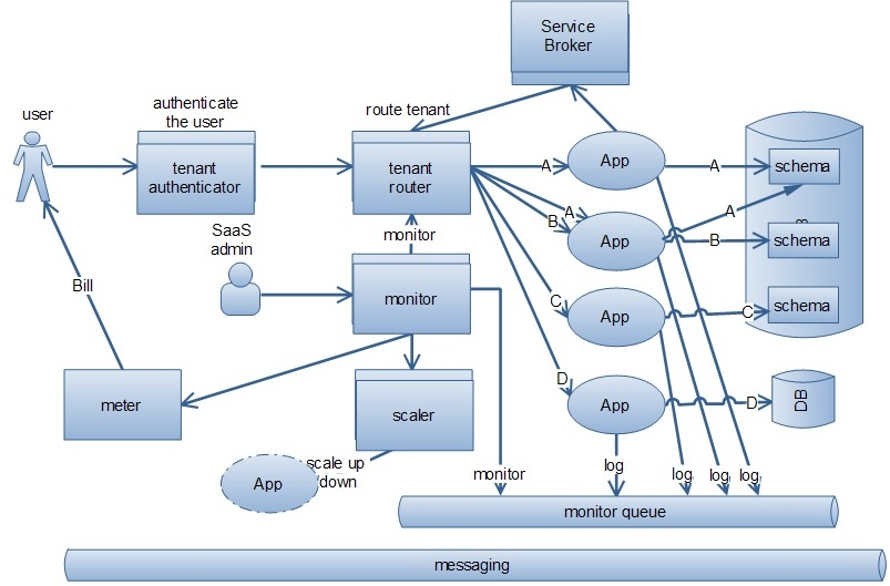saas architecture diagram vx commodore stereo wiring ify legacy applications