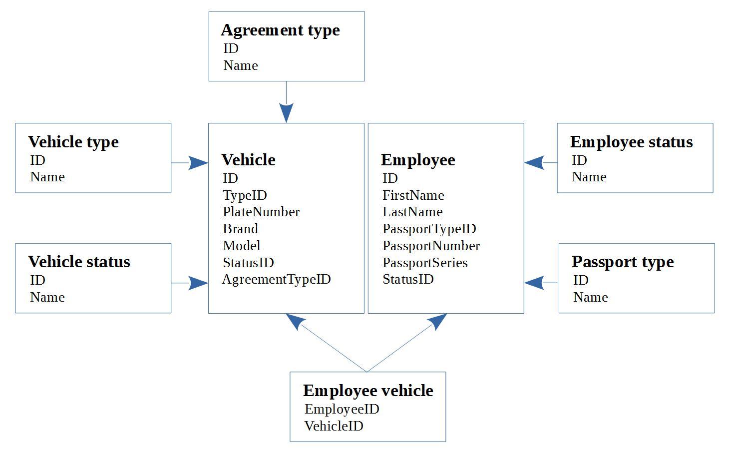 domain model vs class diagram freelander wiring starcounter orm and ddd