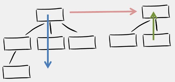 Conversation Patterns for Software Professionals. Part 3