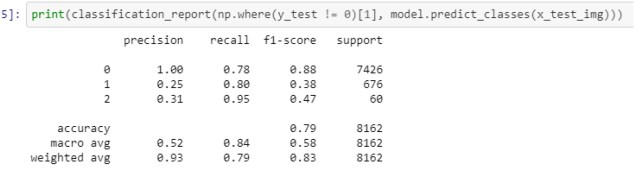 Model Recall score, precision
