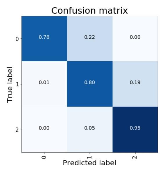 Model Confusion matrix