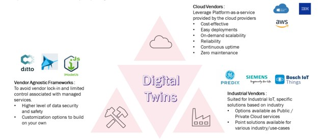 Options to build/deploy Digital Twins