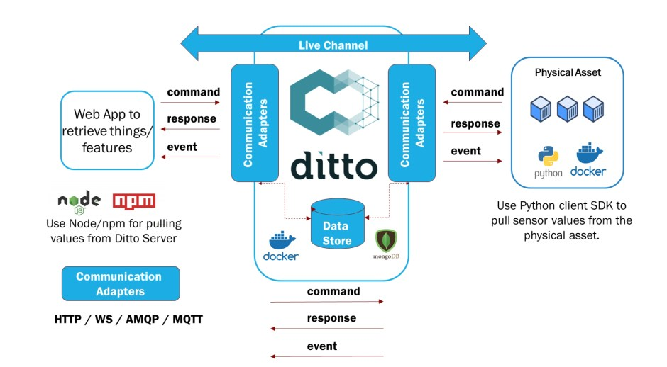 Ditto Framework to build Digital Twin