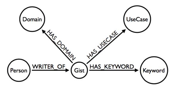 Full Stack Web Development Using Neo4j