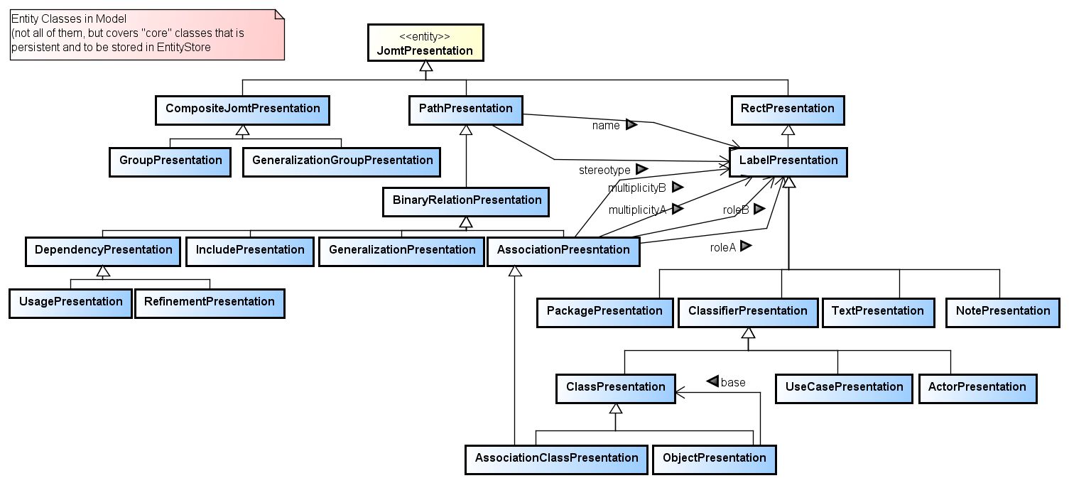 hight resolution of domain models as class diagrams or er diagrams