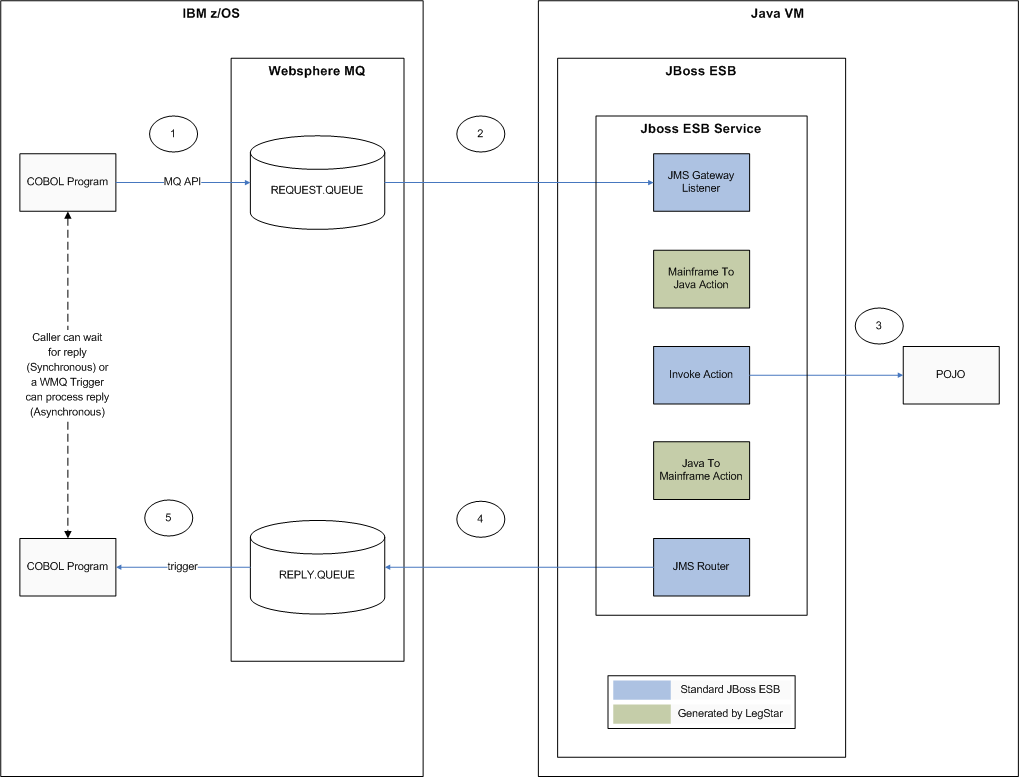 mainframe architecture diagram of arm muscles and tendons integration with jboss esb legstar