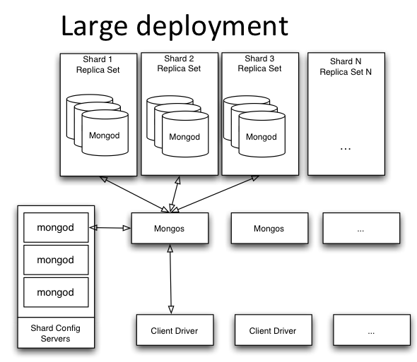 Introduction to MongoDB for Java, PHP and Python Developers