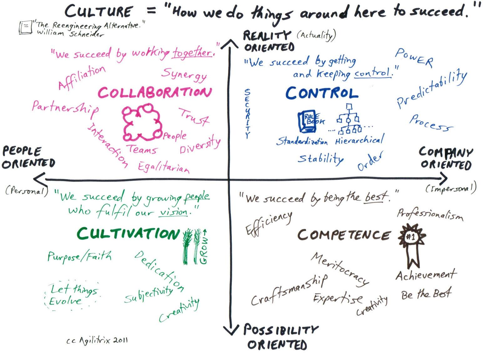 Organizational Culture And Agile Does It Fit