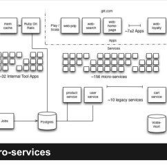 Jvm Architecture Diagram 2004 Honda Accord Fuse Scaling Microservices At Gilt With Scala Docker And Aws