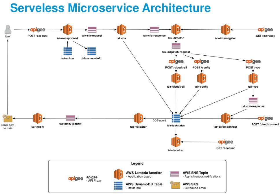 Application Security Architecture Diagram