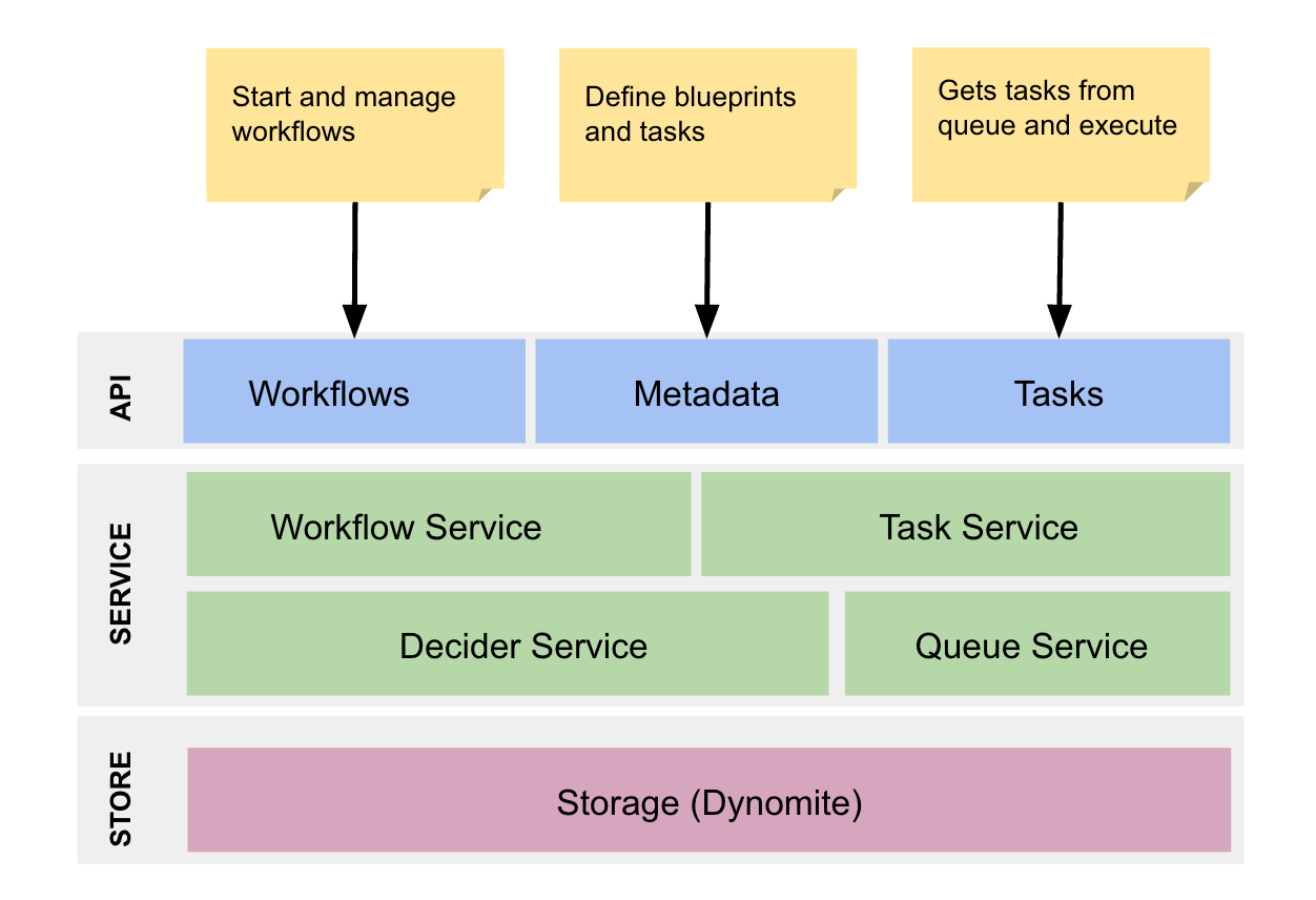 jvm architecture diagram 1980 suzuki gs550e wiring netflix conductor an orchestration engine for microservices