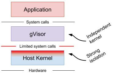 gvisor layers