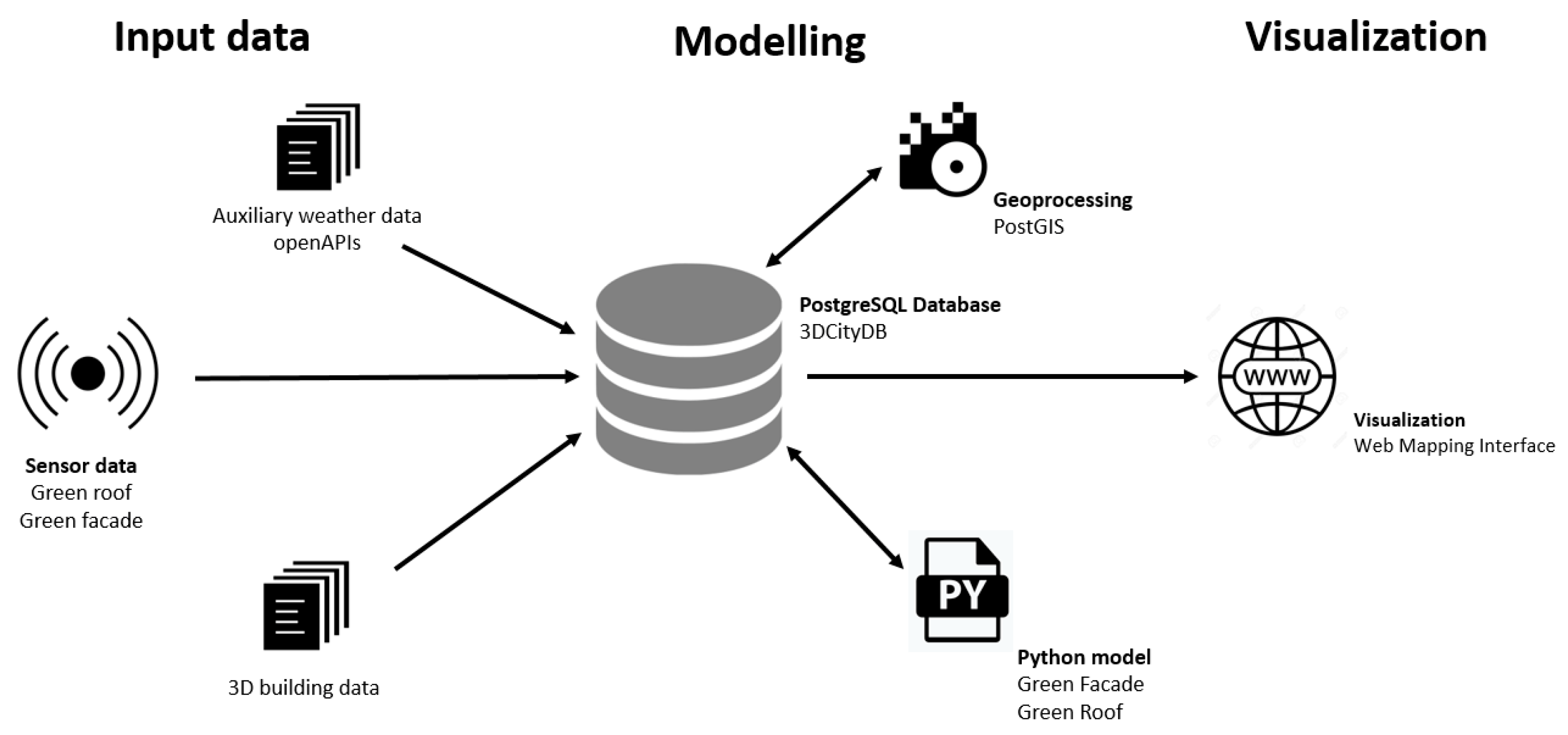 In Which Model Is Data Represented By Records And Pointers