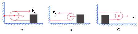 解題后的思考: 滑輪組橫放。拉力與物體重力無關。與物體和地面的摩擦力有關。應用公式 F