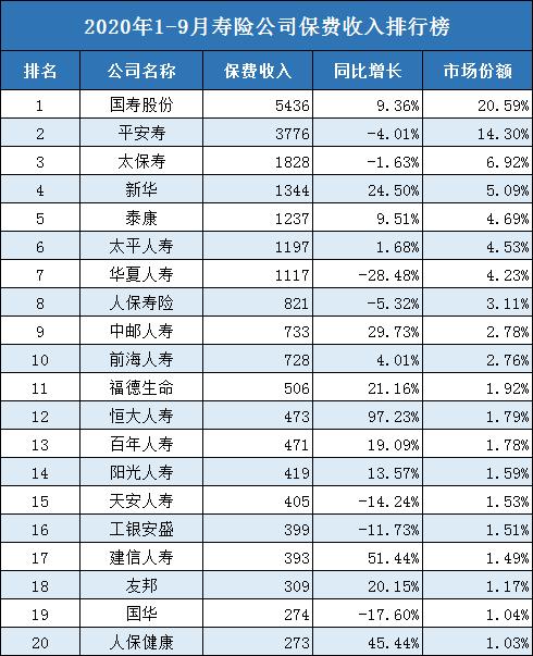 四大保險公司排名!中國四大保險公司是哪幾家?_保險業新聞_沃保保險網