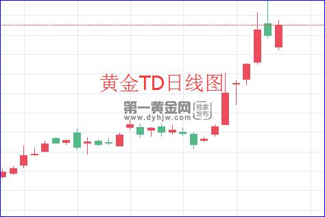 黃金TD日線圖.png