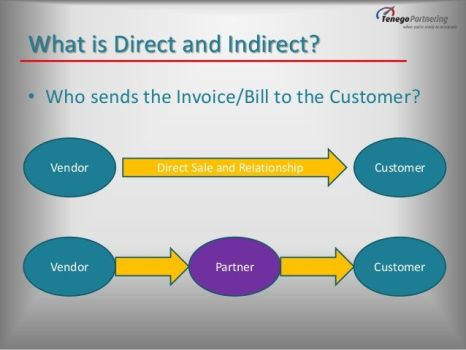 sales-partner-channel-or-direct-sales-the-business-case-5-638