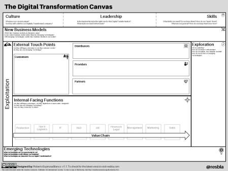 The Digital Transformation Canvas v1.1
